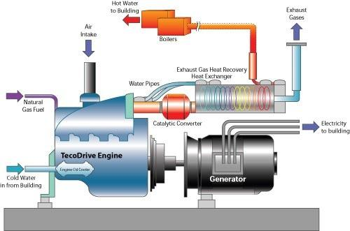 How a Cogeneration Engine Works